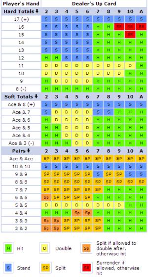 Simple Blackjack Strategy 15063