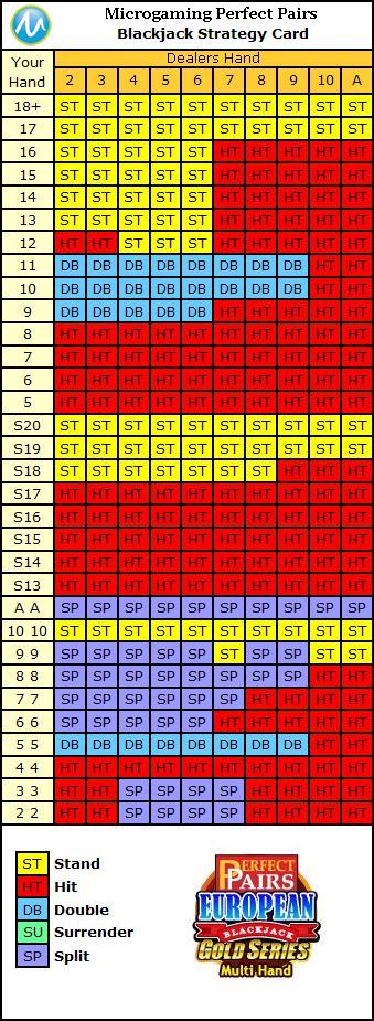 Blackjack Odds 71423