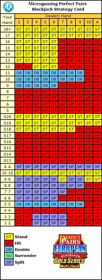 Blackjack Odds 91046